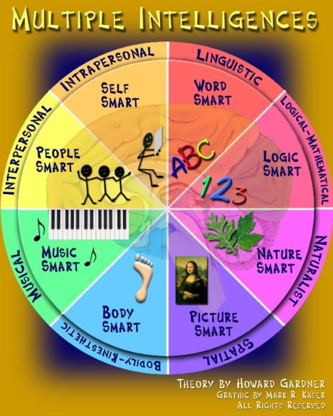 multiple_intelligences_graphic21